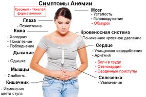 Железодефицитная анемия при беременности: последствия для ребенка, симптомы и лечение